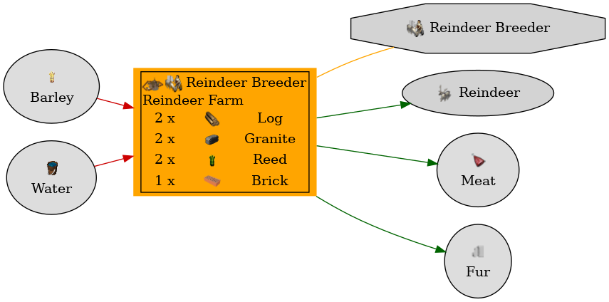 Graph for Reindeer Farm