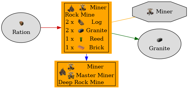 Graph for Rock Mine