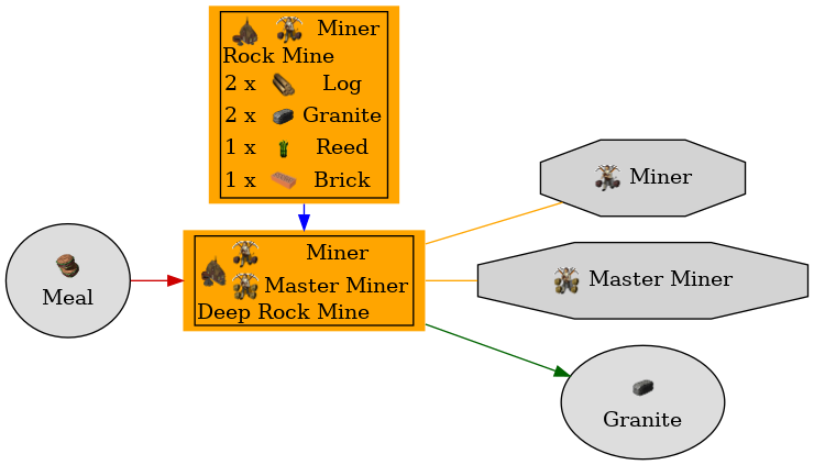 Graph for Deep Rock Mine