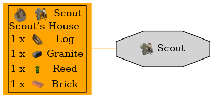 Graph for Scout