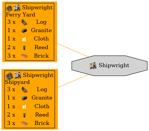 Graph for Shipwright