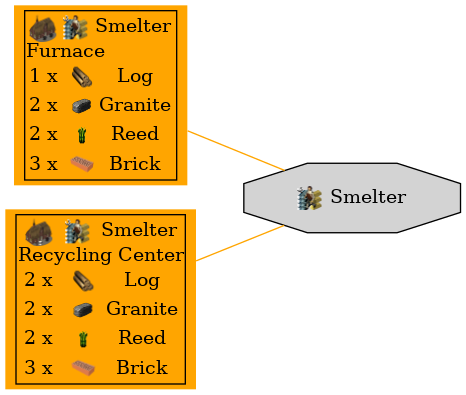 Graph for Smelter