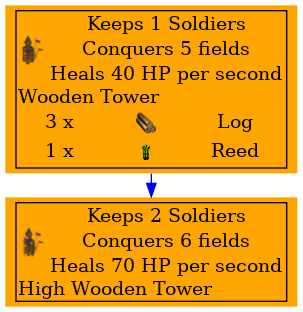 Graph for High Wooden Tower