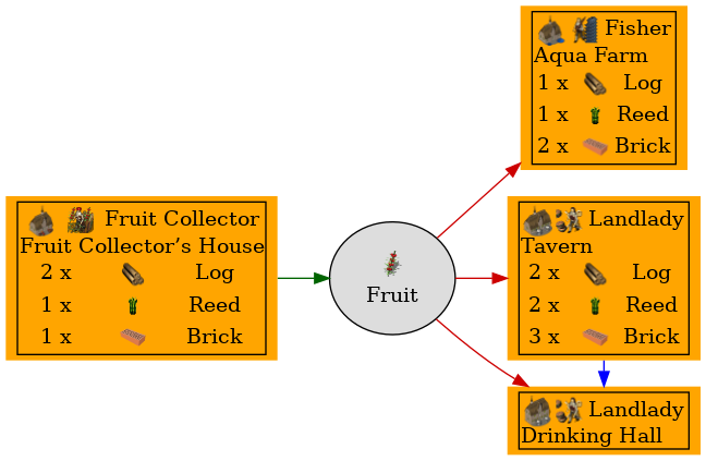 Graph for Fruit