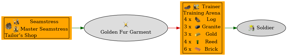 Graph for Golden Fur Garment