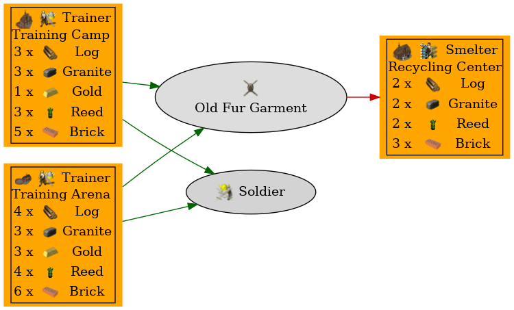 Graph for Old Fur Garment