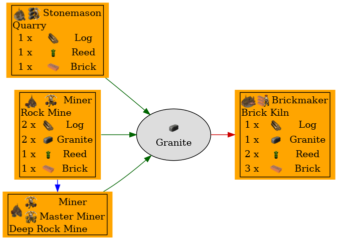 Graph for Granite