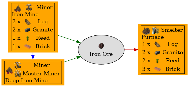 Graph for Iron Ore