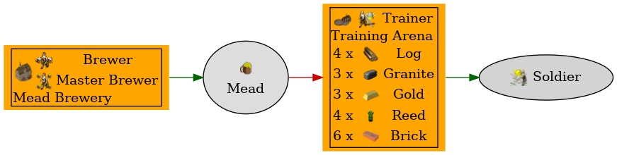 Graph for Mead