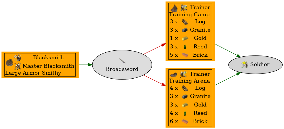 Graph for Broadsword