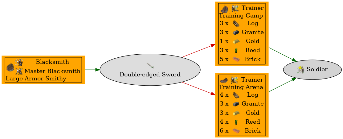 Graph for Double-edged Sword