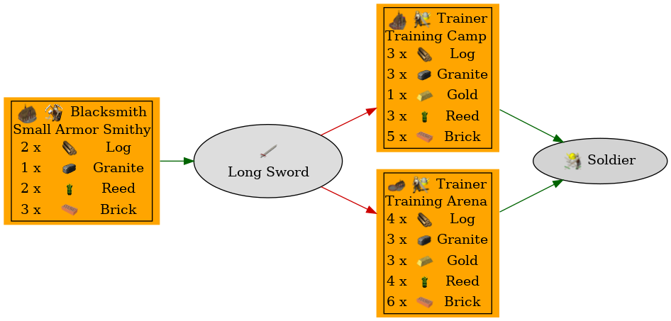 Graph for Long Sword
