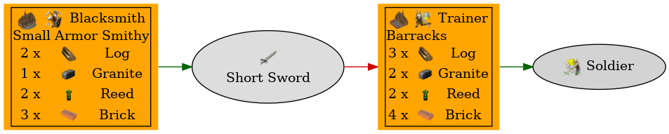 Graph for Short Sword
