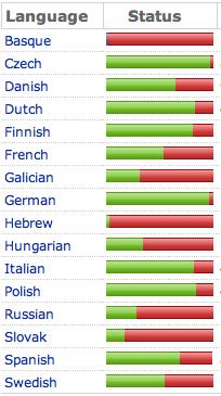 translation_stats